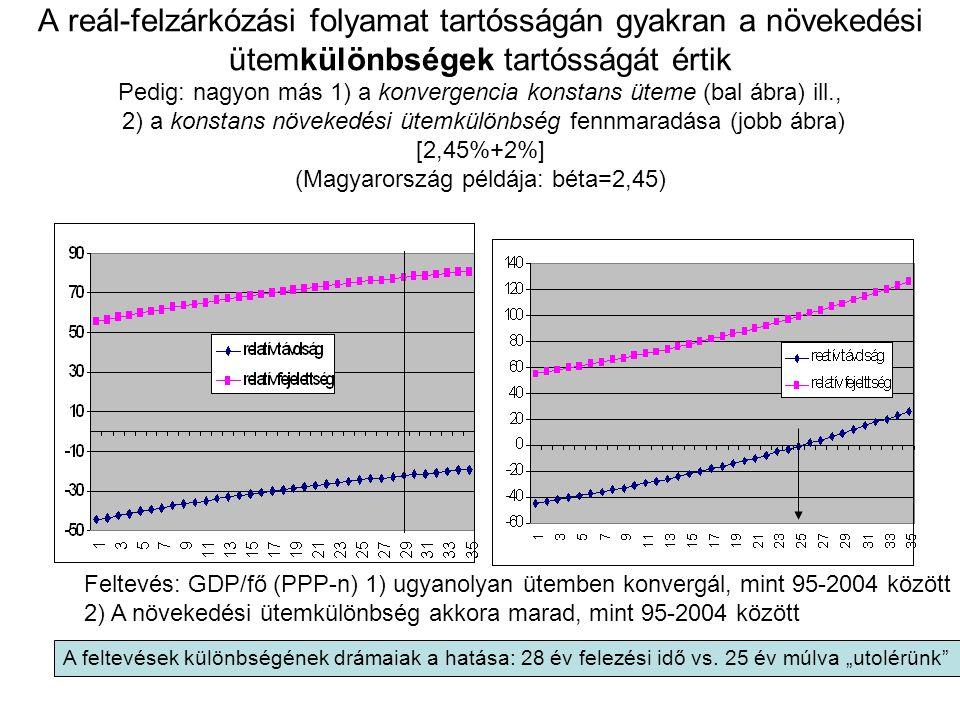 A reál-felzárkózási folyamat tartósságán gyakran a növekedési ütemkülönbségek tartósságát értik Pedig: nagyon más 1) a konvergencia konstans üteme (bal ábra) ill., 2) a konstans növekedési ütemkülönbség fennmaradása (jobb ábra) [2,45%+2%] (Magyarország példája: béta=2,45)